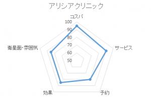 アリシアレーダーグラフ