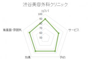 渋谷美容外科クリニックレーダー表